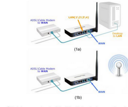 How to Configure VPN on your Router?